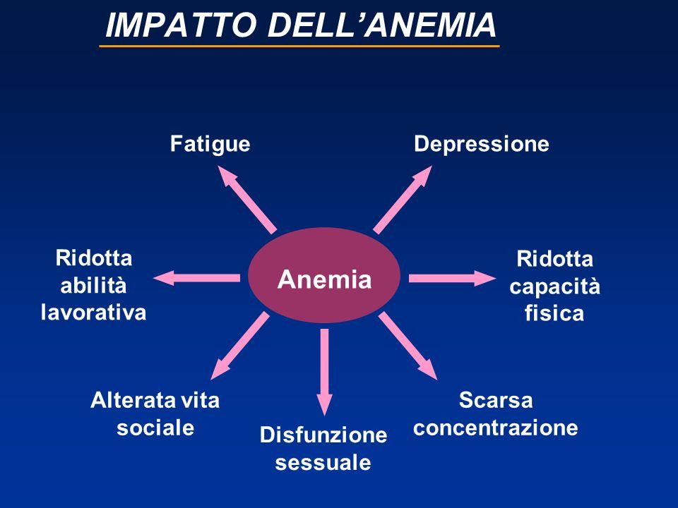 Caravita et al: alte dosi di epoetina alfa per il trattamento dellanemia severa in pazienti con MM 20 pazienti con MM Hb media basale = 8.4 g/dl Trattamento: fase di induzione: 5-8 dosi con epo alfa 40K 2 volte /settimana fase di mantenimento: epo alfa 40K 1 volta /settimana Epoetina alfa è efficace nellincrementare rapidamente i livelli di Hb Aumento medio Hb in 4 settimane: +2.07 g/dl Caravita et al In J Hematol 2009