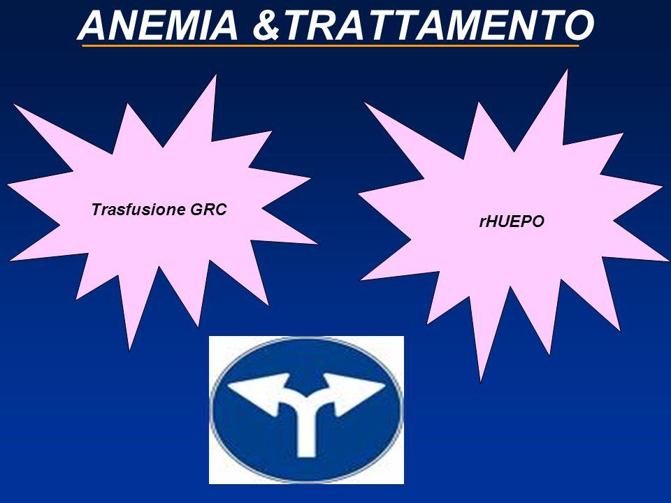 SVANTAGGI DELLA TRASFUSIONE trattamento di emergenza dellanemia acuta somministrata in anemia severa sintomatica (Hb 8–9 g/dl) effetti immediati, ma transitori 1 le cellule trasfuse hanno una sopravvivenza più breve associata a gravi eventi avversi 2, 3 (sovraccarico di ferro, immunosoppressione, emolisi, infezioni) difficoltà nel recuperare adeguate scorte di sangue 4, 5 poco conveniente sia per il paziente che per il personale sanitario 1.