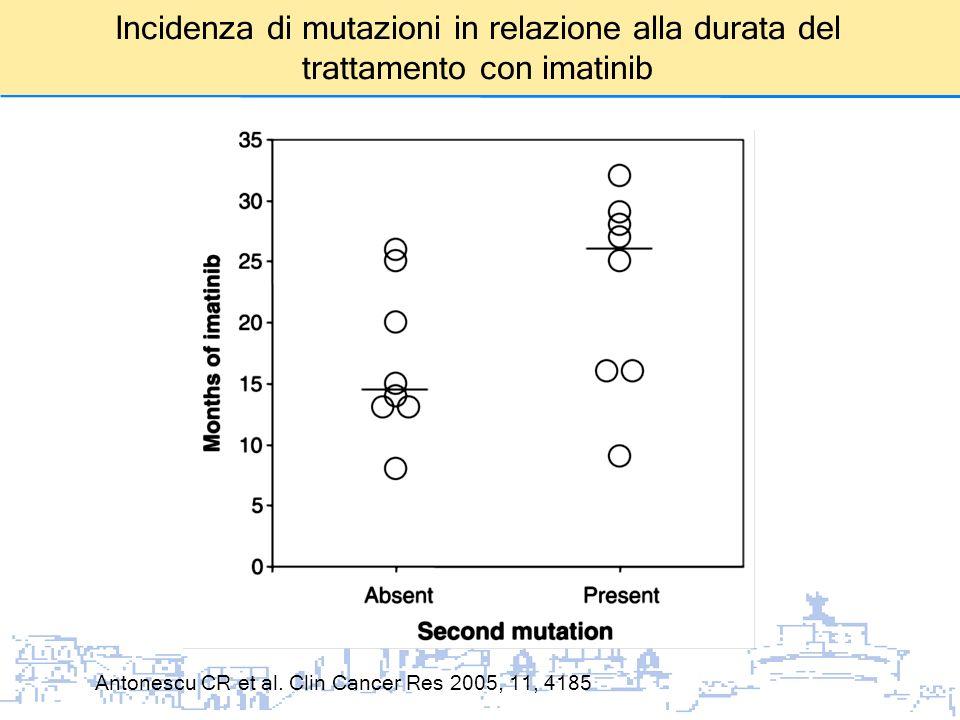 Incidenza di mutazioni in relazione alla durata del trattamento con imatinib Antonescu CR et al. Clin Cancer Res 2005, 11, 4185