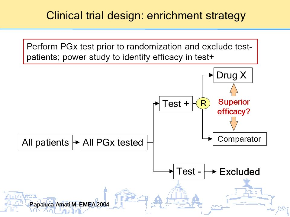 Clinical trial design: enrichment strategy Perform PGx test prior to randomization and exclude test- patients; power study to identify efficacy in test+ All patientsAll PGx tested Test + Test - Drug X Excluded Comparator Papaluca-Amati M.