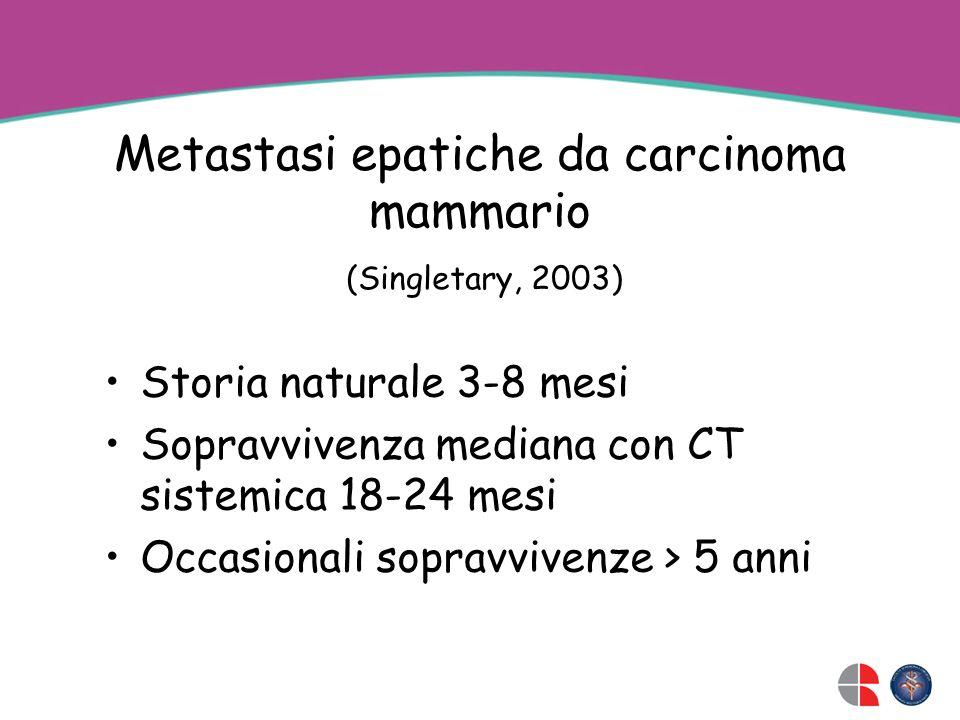 Metastasi epatiche da carcinoma mammario Storia naturale 3-8 mesi Sopravvivenza mediana con CT sistemica 18-24 mesi Occasionali sopravvivenze > 5 anni