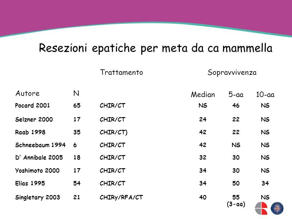 Resezioni epatiche per meta da ca mammella AutoreN TrattamentoSopravvivenza Median5-aa10-aa Pocard 200165CHIR/CTNS46NS Selzner 200017CHIR/CT2422NS Raa