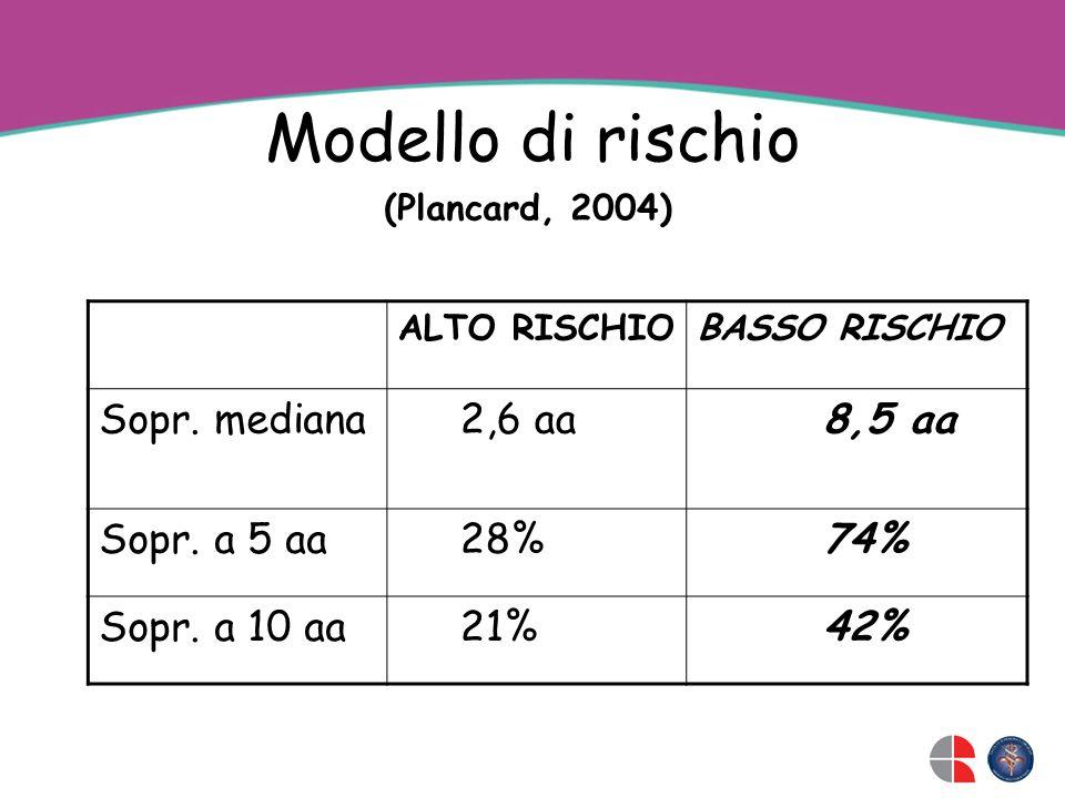 Modello di rischio ALTO RISCHIOBASSO RISCHIO Sopr. mediana 2,6 aa 8,5 aa Sopr. a 5 aa 28% 74% Sopr. a 10 aa 21% 42% (Plancard, 2004)