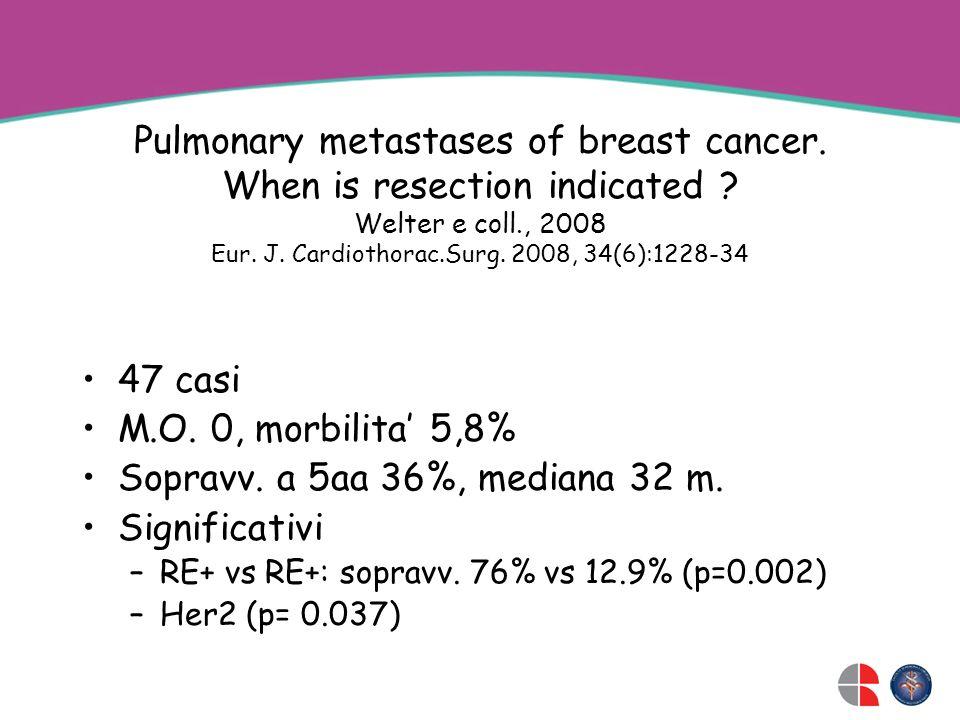 47 casi M.O. 0, morbilita 5,8% Sopravv. a 5aa 36%, mediana 32 m. Significativi –RE+ vs RE+: sopravv. 76% vs 12.9% (p=0.002) –Her2 (p= 0.037) Pulmonary