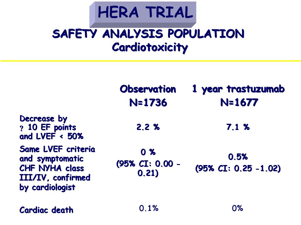 SAFETY ANALYSIS POPULATION Cardiotoxicity 0.5% (95% CI: 0.25 - - 1.02) 0.5% (95% CI: 0.25 - - 1.02) 0 % (95% CI: 0.00 - - 0.21) 0 % (95% CI: 0.00 - -