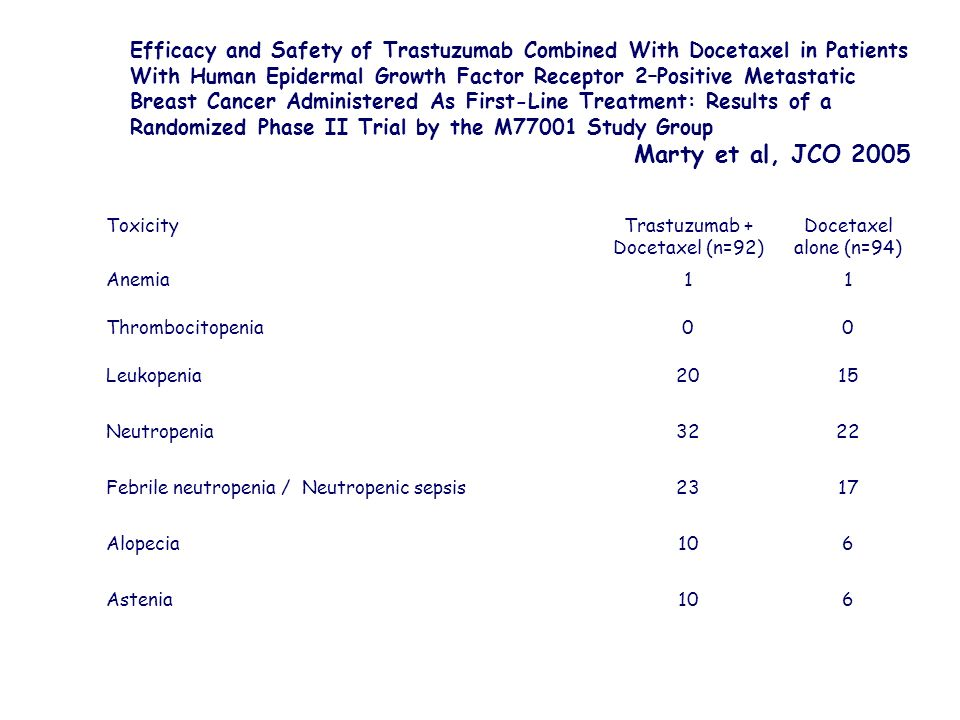 Efficacy and Safety of Trastuzumab Combined With Docetaxel in Patients With Human Epidermal Growth Factor Receptor 2–Positive Metastatic Breast Cancer