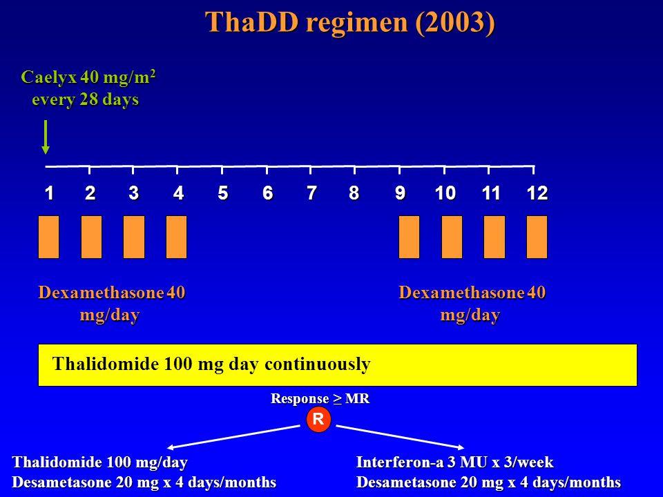 Caelyx 40 mg/m 2 every 28 days Caelyx 40 mg/m 2 every 28 days Interferon-a 3 MU x 3/week Desametasone 20 mg x 4 days/months ThaDD regimen (2003) 12345