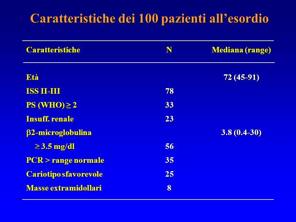 Caratteristiche dei 100 pazienti allesordio CaratteristicheEtà ISS II-III PS (WHO) 2 Insuff. renale 2-microglobulina 2-microglobulina 3.5 mg/dl 3.5 mg