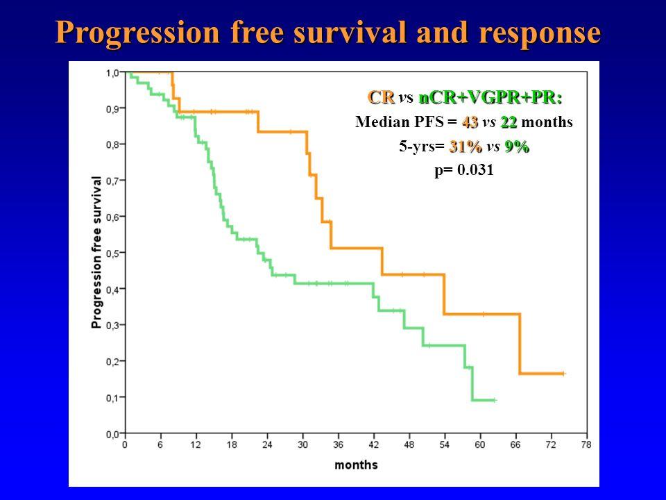 CR vs nCR+VGPR+PR: Median PFS = 43 vs 22 months 5-yrs= 31% vs 9% p= 0.031 Progression free survival and response