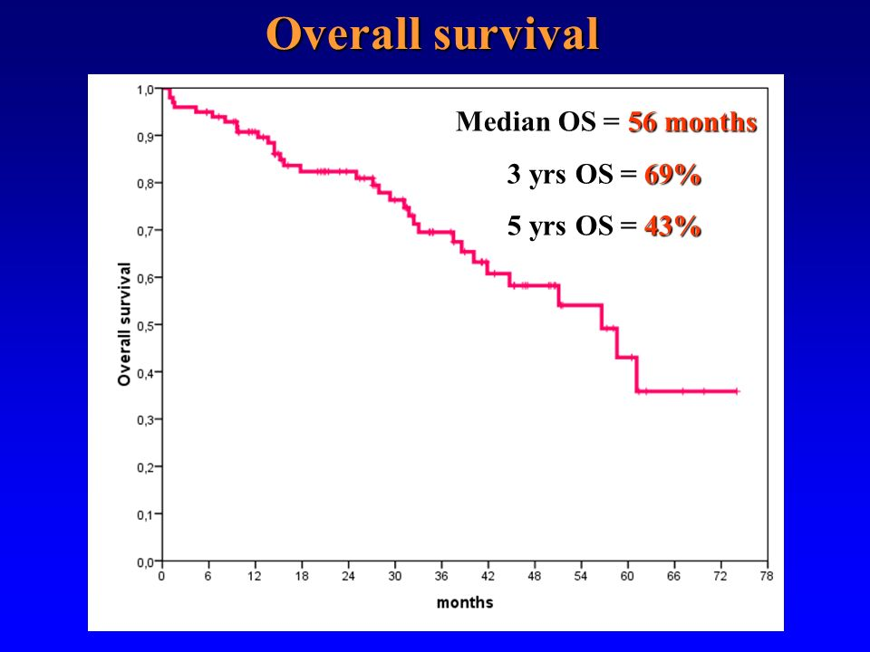 Overall survival Median OS = 56 months 3 yrs OS = 69% 5 yrs OS = 43%