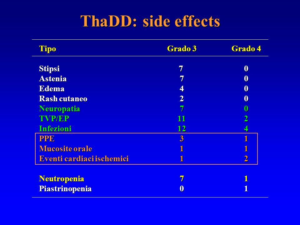 ThaDD: side effects TipoStipsiAsteniaEdema Rash cutaneo NeuropatiaTVP/EPInfezioniPPE Mucosite orale Eventi cardiaci ischemici NeutropeniaPiastrinopeni