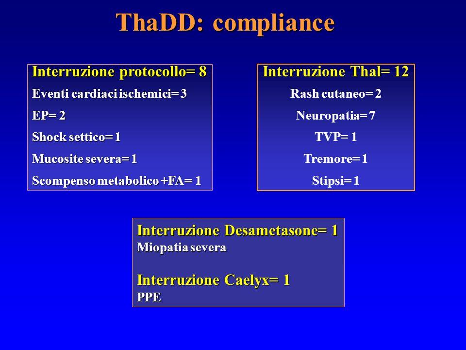 ThaDD: compliance Interruzione Desametasone= 1 Miopatia severa Interruzione Caelyx= 1 PPE Interruzione protocollo= 8 Eventi cardiaci ischemici= 3 EP=