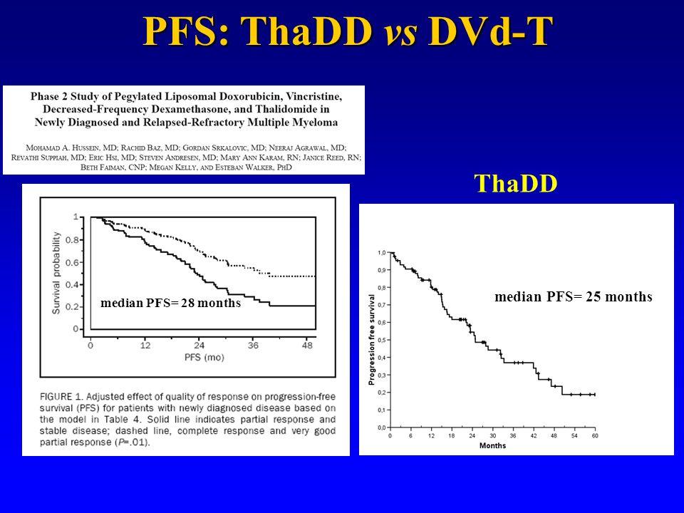 median PFS= 28 months ThaDD median PFS= 25 months PFS: ThaDD vs DVd-T
