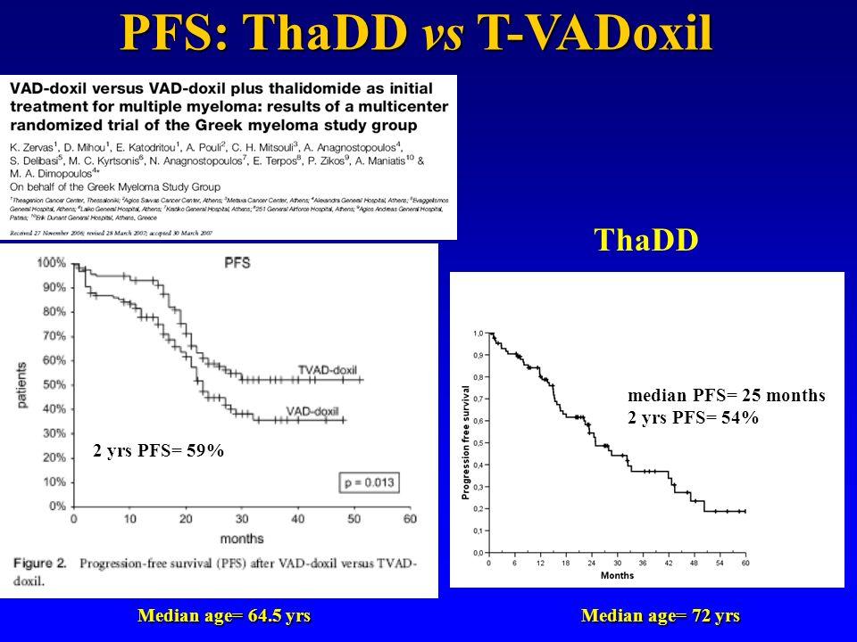 median PFS= 25 months 2 yrs PFS= 54% ThaDD Median age= 64.5 yrs Median age= 72 yrs 2 yrs PFS= 59% PFS: ThaDD vs T-VADoxil