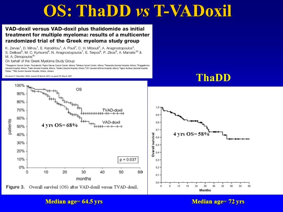 Median age= 64.5 yrs Median age= 72 yrs 4 yrs OS= 68% 4 yrs OS= 58% OS: ThaDD vs T-VADoxil ThaDD