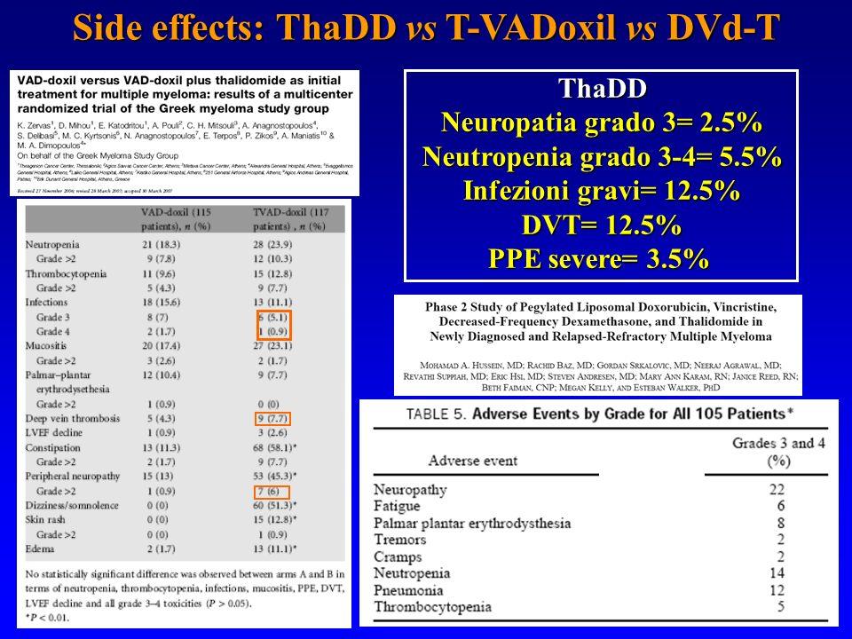 Side effects: ThaDD vs T-VADoxil vs DVd-T ThaDD Neuropatia grado 3= 2.5% Neutropenia grado 3-4= 5.5% Infezioni gravi= 12.5% DVT= 12.5% PPE severe= 3.5