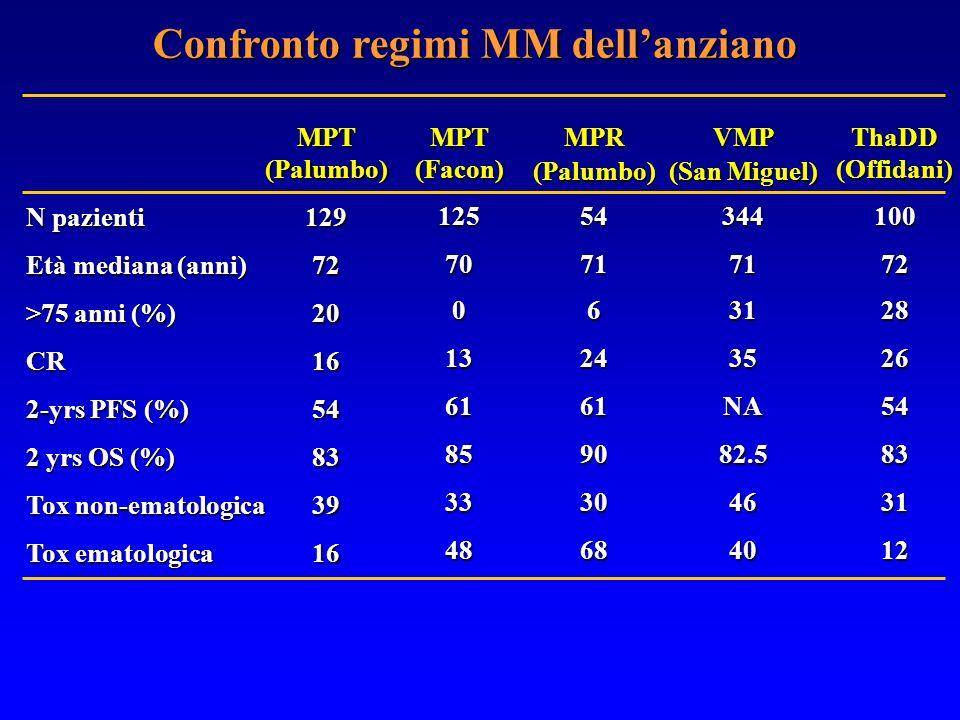 Confronto regimi MM dellanziano ThaDD (Offidani) 10072282654833112 MPT (Palumbo) 12972201654833916 N pazienti Età mediana (anni) >75 anni (%) CR 2-yrs