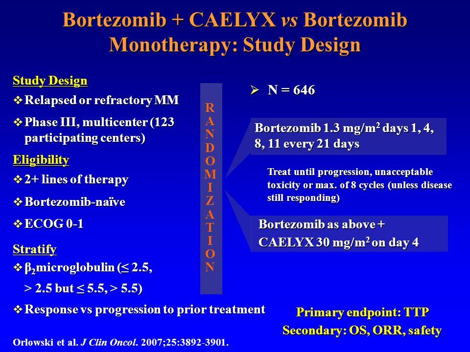 Bortezomib + CAELYX vs Bortezomib Monotherapy: Study Design Bortezomib 1.3 mg/m 2 days 1, 4, 8, 11 every 21 days Bortezomib as above + CAELYX 30 mg/m