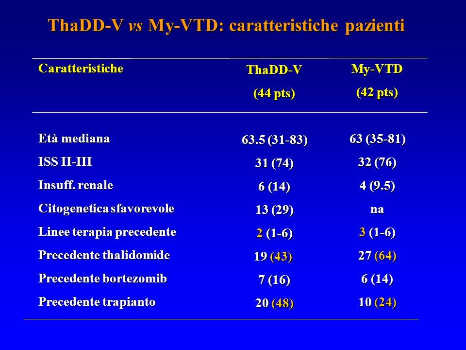 ThaDD-V vs My-VTD: caratteristiche pazienti ThaDD-V (44 pts) 63.5 (31-83) 31 (74) 6 (14) 13 (29) 2 (1-6) 19 (43) 7 (16) 20 (48) Caratteristiche Età me