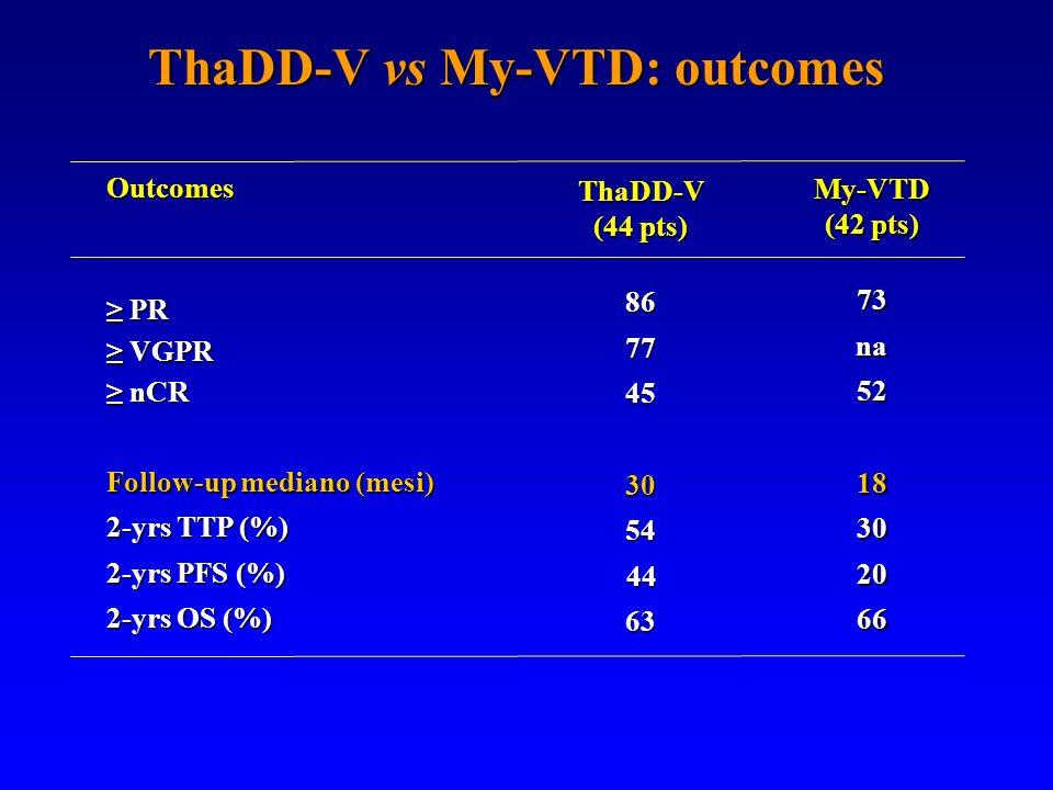 ThaDD-V (44 pts) 8677453054 44 4463 Outcomes PR PR VGPR VGPR nCR nCR Follow-up mediano (mesi) 2-yrs TTP (%) 2-yrs PFS (%) 2-yrs OS (%) My-VTD (42 pts)