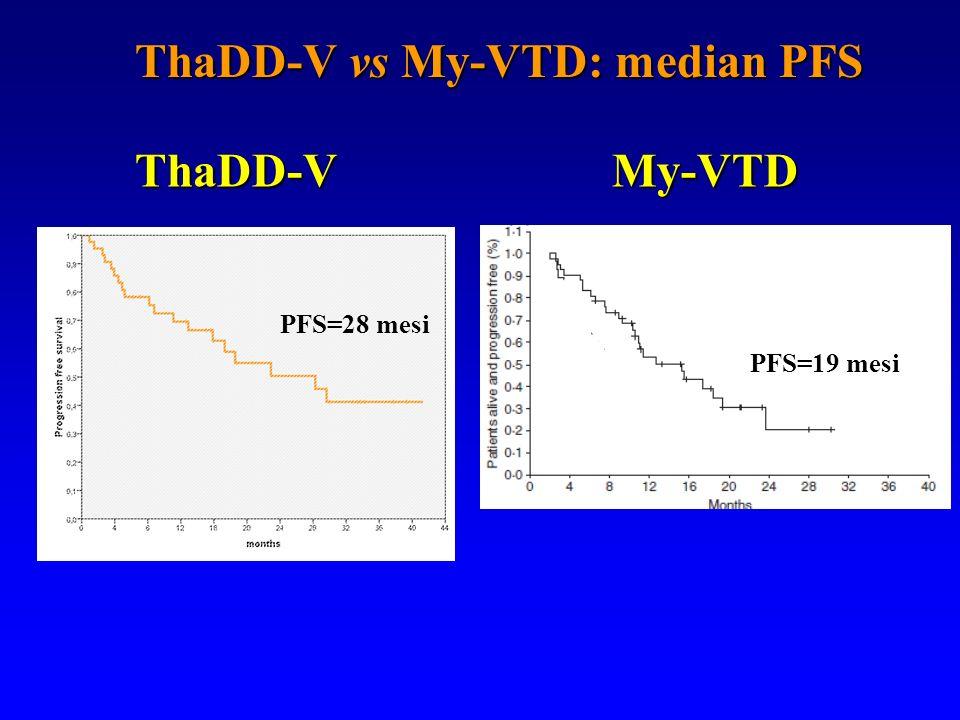 ThaDD-V vs My-VTD: median PFS PFS=28 mesi ThaDD-VMy-VTD PFS=19 mesi