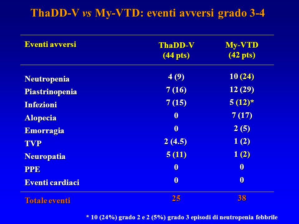 ThaDD-V vs My-VTD: eventi avversi grado 3-4 Eventi avversi NeutropeniaPiastrinopeniaInfezioniAlopeciaEmorragiaTVPNeuropatiaPPE Eventi cardiaci Totale