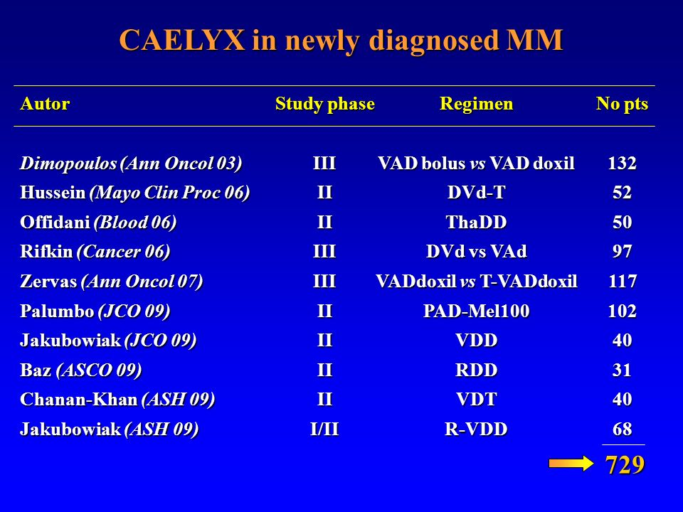 CAELYX in newly diagnosed MM Autor Dimopoulos (Ann Oncol 03) Hussein (Mayo Clin Proc 06) Offidani (Blood 06) Rifkin (Cancer 06) Zervas (Ann Oncol 07)