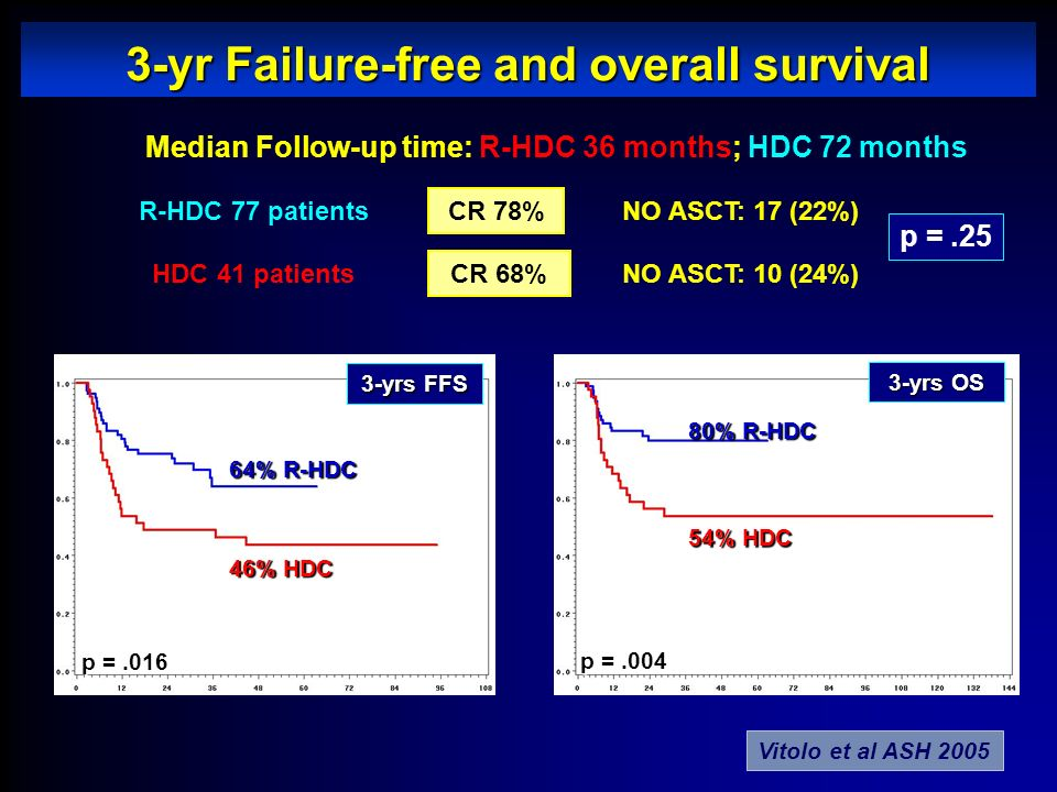 3-yrs OS 54% HDC 80% R-HDC p =.004 3-yrs FFS 64% R-HDC 46% HDC p =.016 3-yr Failure-free and overall survival Median Follow-up time: R-HDC 36 months;