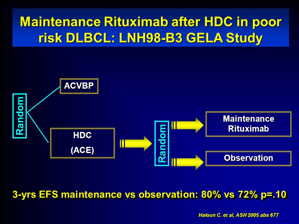 Haioun C. et al, ASH 2005 abs 677 Maintenance Rituximab after HDC in poor risk DLBCL: LNH98-B3 GELA Study Random ACVBP HDC(ACE) Random Maintenance Rit