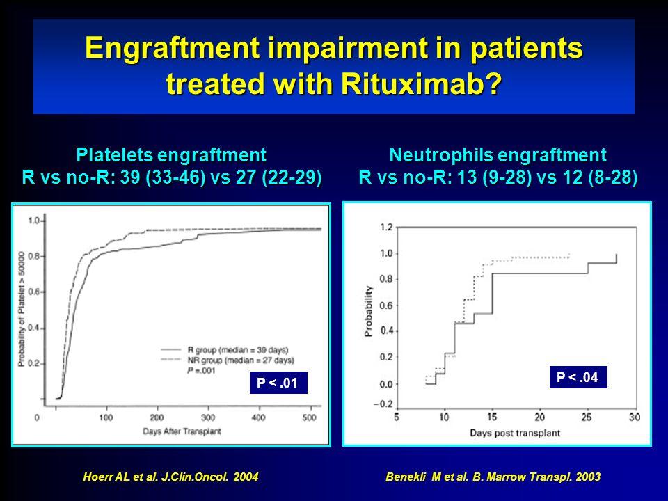 Engraftment impairment in patients treated with Rituximab? Hoerr AL et al. J.Clin.Oncol. 2004 P <.04 P <.01 Benekli M et al. B. Marrow Transpl. 2003 P
