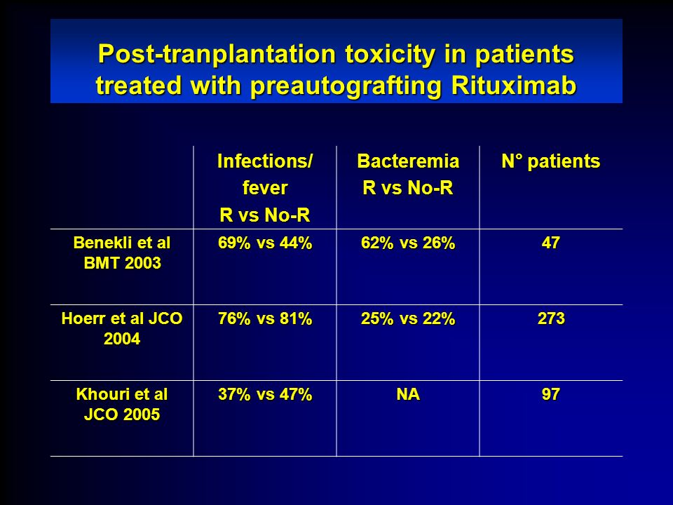 Post-tranplantation toxicity in patients treated with preautografting Rituximab Infections/fever R vs No-R Bacteremia N° patients Benekli et al BMT 20