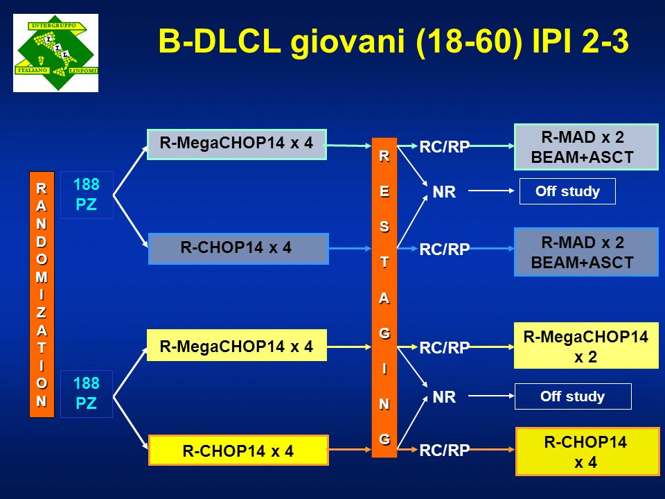 B-DLCL giovani (18-60) IPI 2-3 RC/RP NR Off study R-MegaCHOP14 x 4 R-MAD x 2 BEAM+ASCT NR Off study RANDOMIZATIONRANDOMIZATIONRANDOMIZATIONRANDOMIZATI