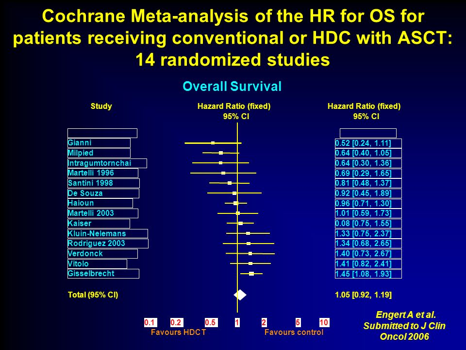 Cochrane Meta-analysis of the HR for OS for patients receiving conventional or HDC with ASCT: 14 randomized studies Rodriguez 2003 Study Total (95% CI