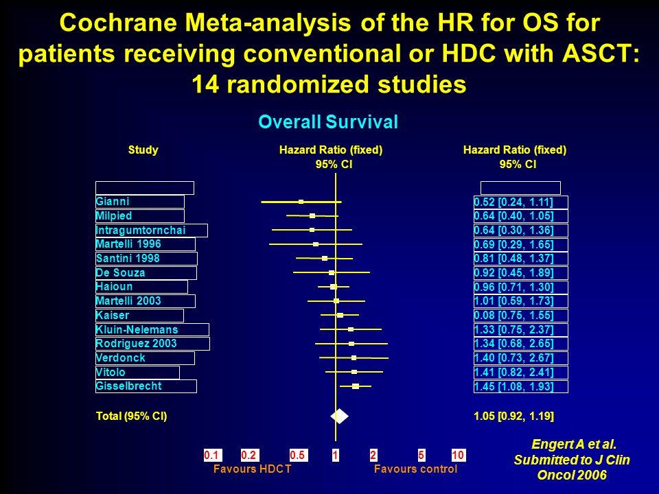 DSHNHL trial < 60yrs aa-IPI 2-3 R-MegaCHOEP x 4 vs R-CHOEP14 x 8 GOELAMS trial < 60yrs aa-IPI 2-3 R-CHOP14 x 8 vs R-CEEP15 + HD-ARAC/MTX + BEAM-ASCT