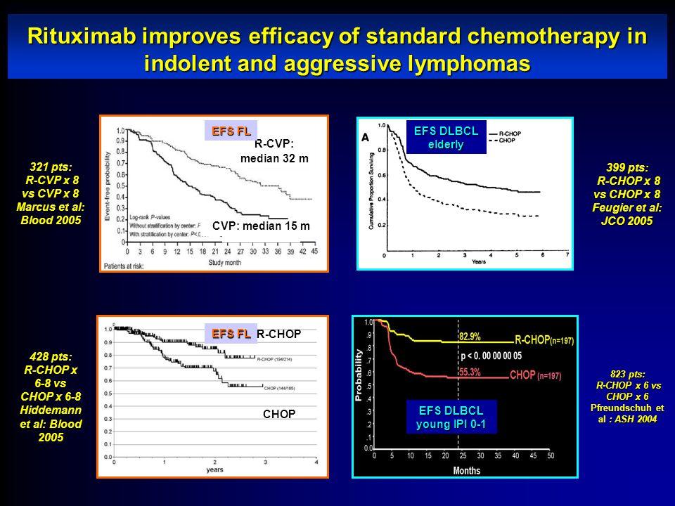 Rituximab improves efficacy of standard chemotherapy in indolent and aggressive lymphomas R-CVP: median 32 m CVP: median 15 m 321 pts: R-CVP x 8 vs CV