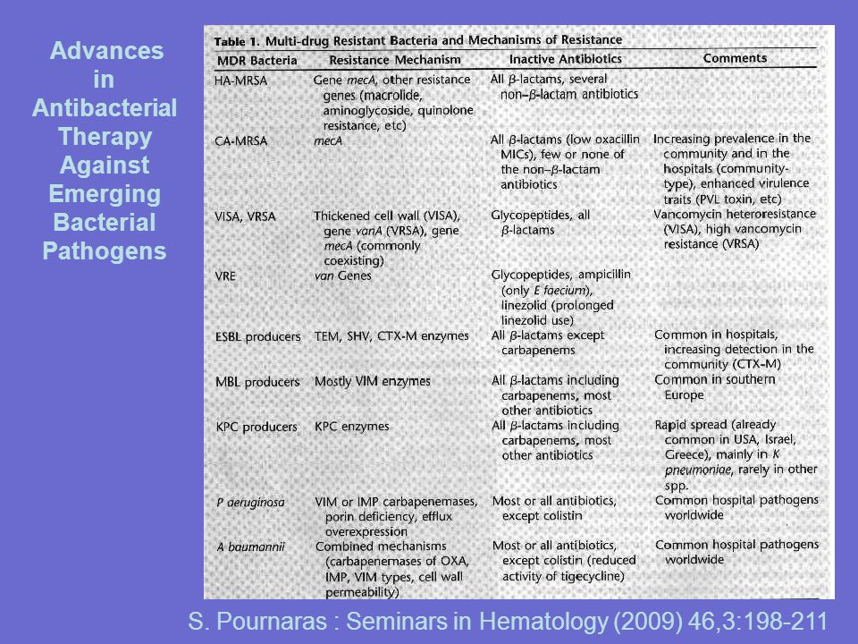 S. Pournaras : Seminars in Hematology (2009) 46,3:198-211 Advances in Antibacterial Therapy Against Emerging Bacterial Pathogens
