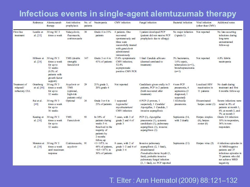 M. Nucci : Seminars in Hematology (2009) 46,3:277–288 Initial management of fever in MM patients