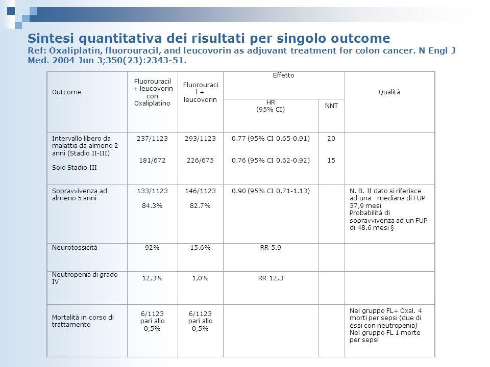 Outcome Fluorouracil + leucovorin con Oxaliplatino Fluorouraci l + leucovorin Effetto Qualità HR (95% CI) NNT Intervallo libero da malattia da almeno 2 anni (Stadio II-III) Solo Stadio III 237/1123 181/672 293/1123 226/675 0.77 (95% CI 0.65-0.91) 0.76 (95% CI 0.62-0.92) 20 15 Sopravvivenza ad almeno 5 anni 133/1123 84.3% 146/1123 82.7% 0.90 (95% CI 0.71-1.13) N.