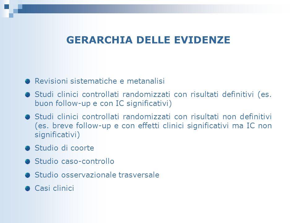 GERARCHIA DELLE EVIDENZE Revisioni sistematiche e metanalisi Studi clinici controllati randomizzati con risultati definitivi (es.