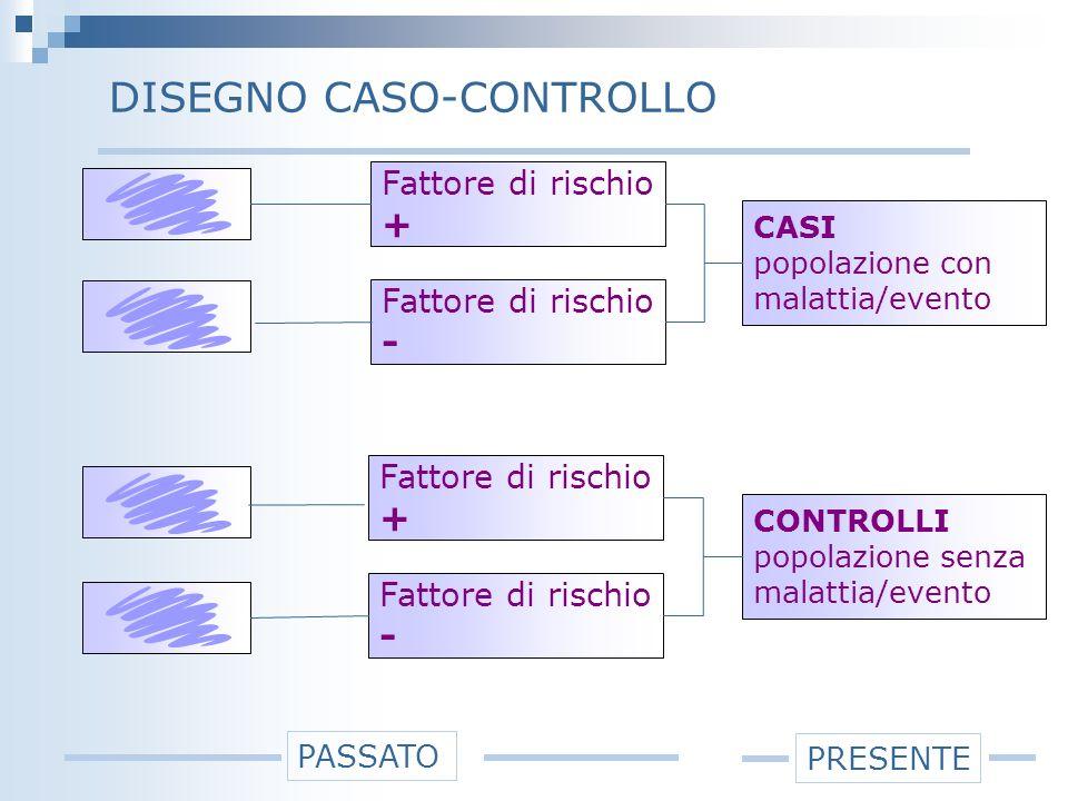 DISEGNO CASO-CONTROLLO CASI popolazione con malattia/evento Fattore di rischio + Fattore di rischio - CONTROLLI popolazione senza malattia/evento Fattore di rischio + Fattore di rischio - PRESENTE PASSATO