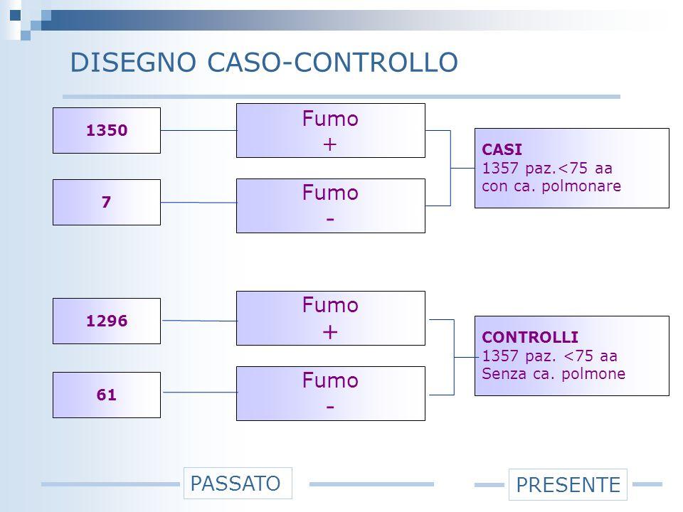 DISEGNO CASO-CONTROLLO CASI 1357 paz.<75 aa con ca.