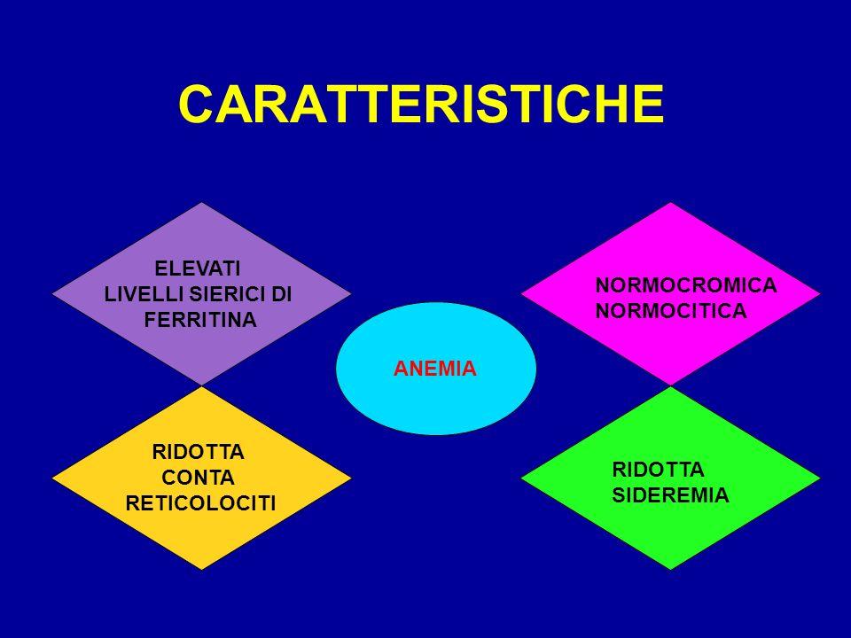 CARATTERISTICHE ANEMIA ELEVATI LIVELLI SIERICI DI FERRITINA RIDOTTA CONTA RETICOLOCITI NORMOCROMICA NORMOCITICA RIDOTTA SIDEREMIA