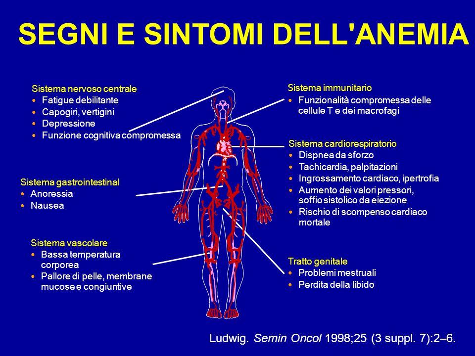 SEGNI E SINTOMI DELL'ANEMIA Sistema nervoso centrale Fatigue debilitante Capogiri, vertigini Depressione Funzione cognitiva compromessa S istema immun