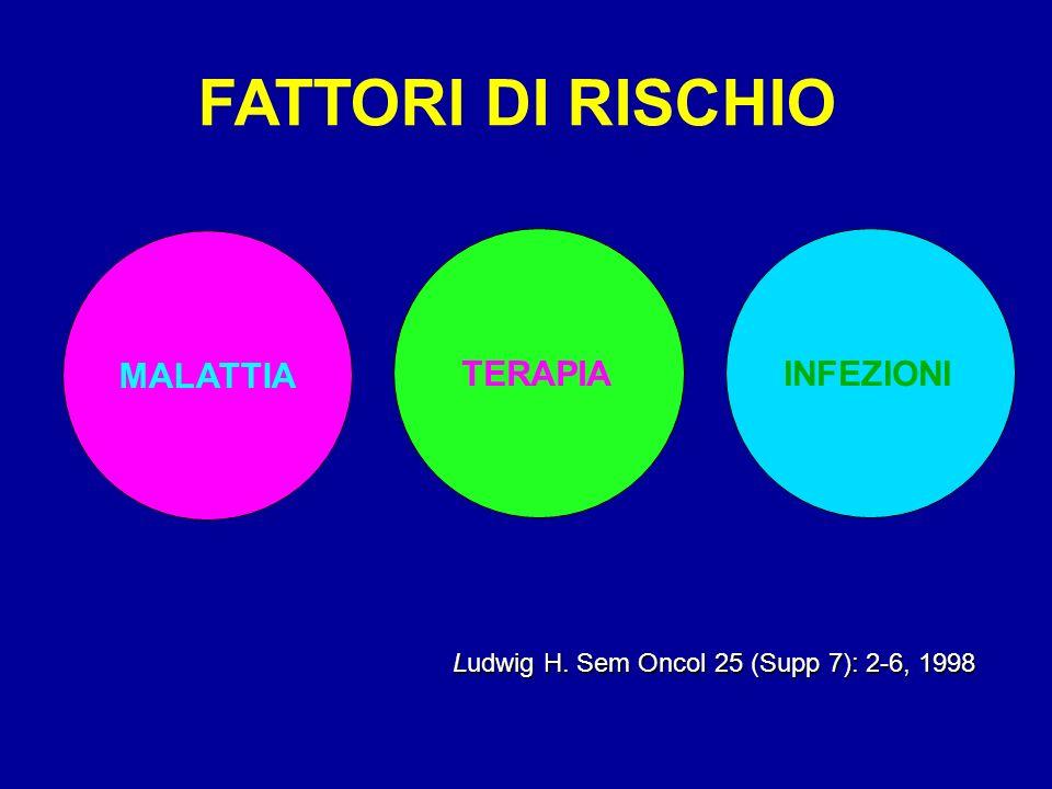 Ludwig H. Sem Oncol 25 (Supp 7): 2-6, 1998 Ludwig H. Sem Oncol 25 (Supp 7): 2-6, 1998 FATTORI DI RISCHIO MALATTIA TERAPIAINFEZIONI