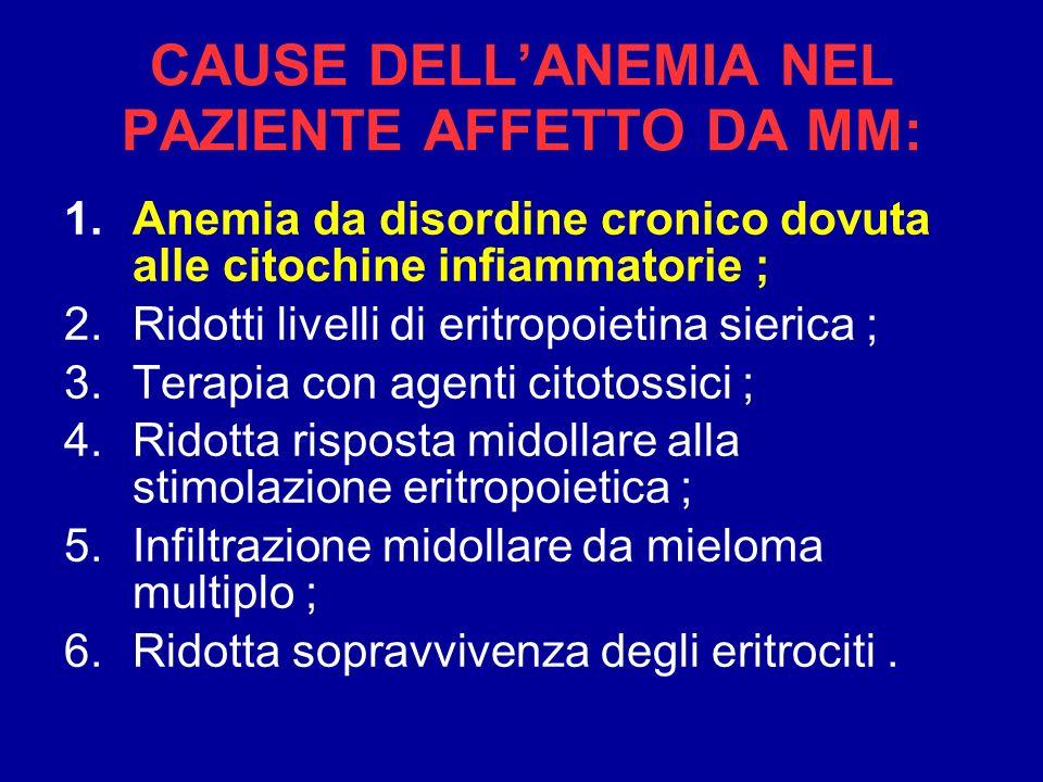 CAUSE DELLANEMIA NEL PAZIENTE AFFETTO DA MM: 1.Anemia da disordine cronico dovuta alle citochine infiammatorie ; 2.Ridotti livelli di eritropoietina s