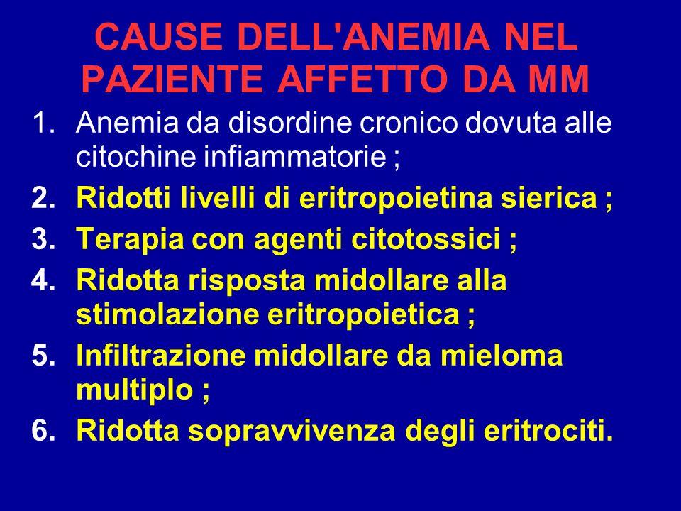 CAUSE DELL'ANEMIA NEL PAZIENTE AFFETTO DA MM 1.Anemia da disordine cronico dovuta alle citochine infiammatorie ; 2.Ridotti livelli di eritropoietina s