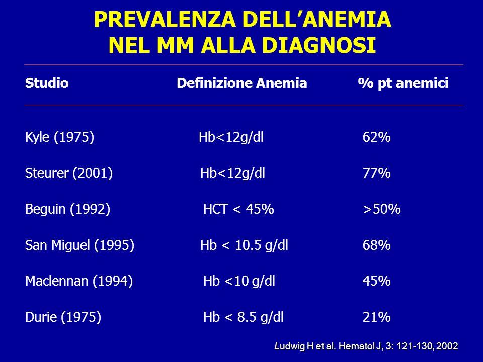 PREVALENZA DELLANEMIA NEL MM ALLA DIAGNOSI Studio Definizione Anemia % pt anemici Kyle (1975) Hb<12g/dl 62% Steurer (2001) Hb<12g/dl 77% Beguin (1992)
