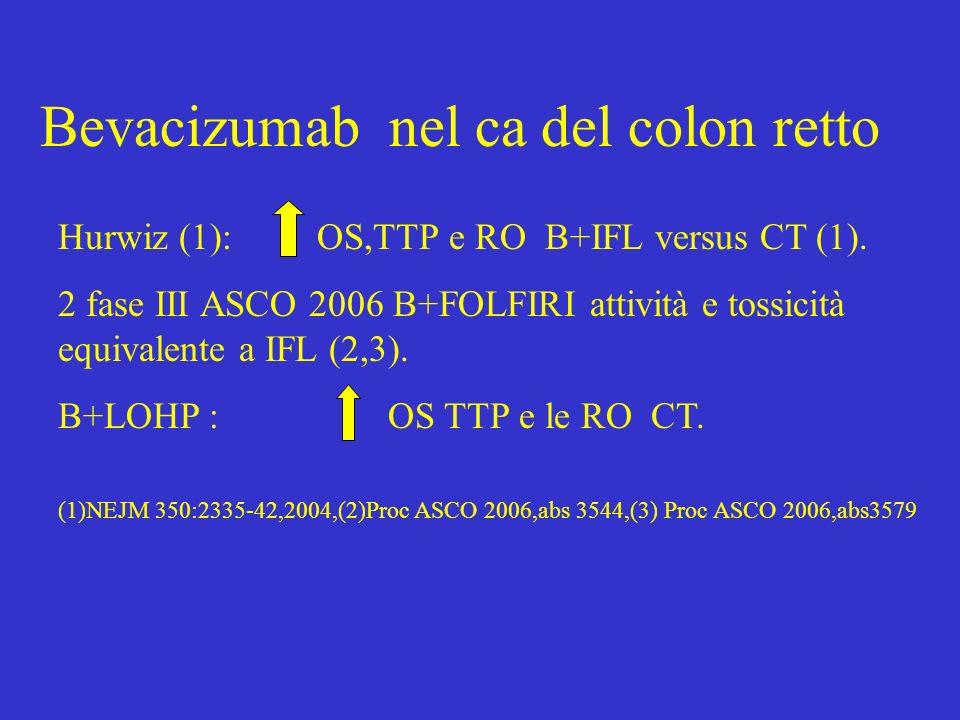 Bevacizumab nel ca del colon retto Hurwiz (1): OS,TTP e RO B+IFL versus CT (1). 2 fase III ASCO 2006 B+FOLFIRI attività e tossicità equivalente a IFL