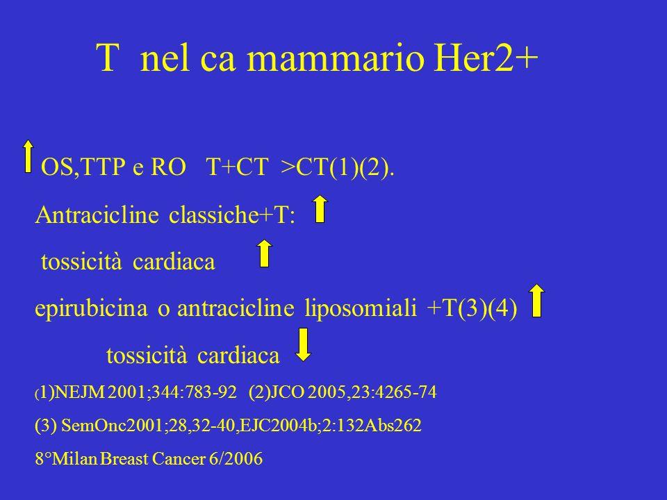 T nel ca mammario Her2+ OS,TTP e RO T+CT >CT(1)(2). Antracicline classiche+T: tossicità cardiaca epirubicina o antracicline liposomiali +T(3)(4) tossi