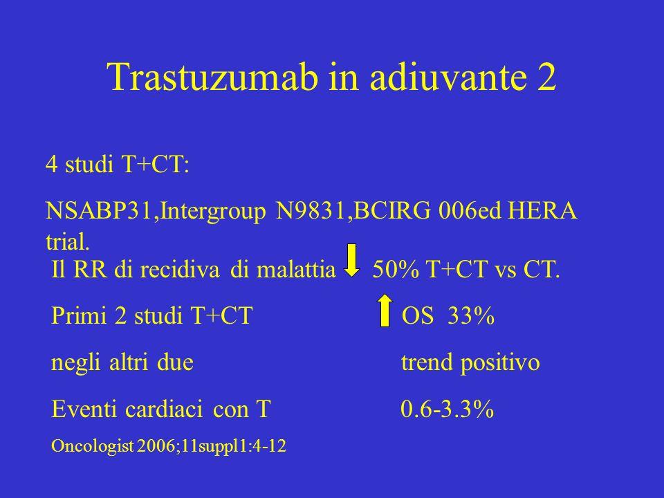 Trastuzumab in adiuvante 2 4 studi T+CT: NSABP31,Intergroup N9831,BCIRG 006ed HERA trial. Il RR di recidiva di malattia 50% T+CT vs CT. Primi 2 studi